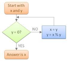 دانلود کتاب PDF آموزش الگوریتم و فلوچارت