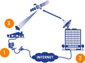 کتاب اینترنت ماهواره ایی از مبتدی تا پیشرفته به فارسی