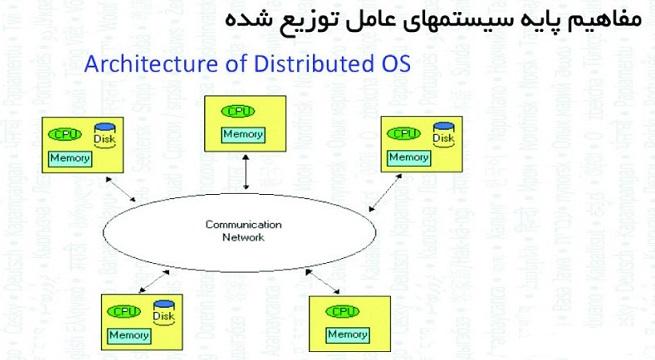 کتاب اصول سیستم عامل های توزیع شده به زبان فارسی