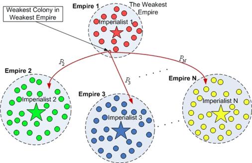 برنامه نویسی الگوریتم رقابت استعماری