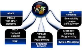 فیلم آموزش جامع WCF در VB.NET 2008