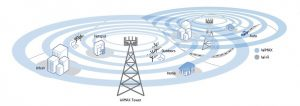 فناوری WiMAX
