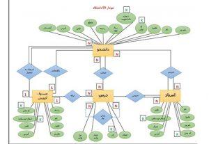 نمودارهای ERD