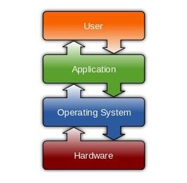 جزوه سیستم عامل پیشرفته