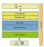 برنامه نویسی سه لایهASP.NET