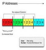 جزوه بررسی آدرس IP
