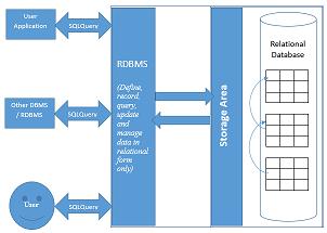کتاب و جزوه پایگاه داده پیشرفته