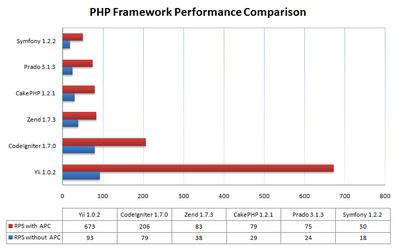 فریم ورک yii framework 2